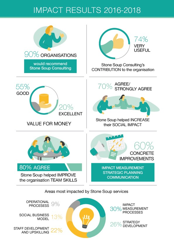 Impact-Results_infographics-A4-311019 (1)